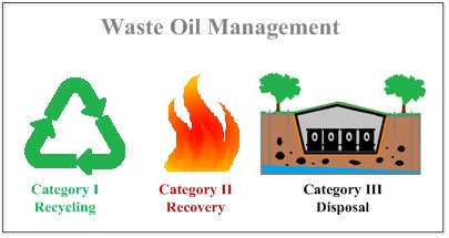 Waste oil management: Analyses of waste oils from vehicle crankcases and gearboxes