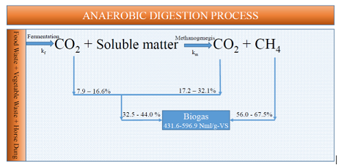Kinetics of carbon dioxide, methane and hydrolysis in co-digestion of food and vegetable wastes