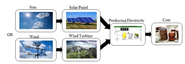 Economic assessment of renewable power generation based on wind speed and solar radiation in urban regions