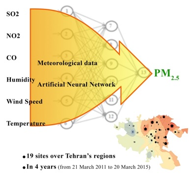Artificial neural network forecast application for fine particulate matter concentration using meteorological data