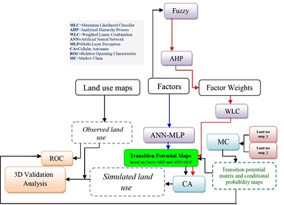 Performance comparison of land change modeling techniques for land use projection of arid watersheds