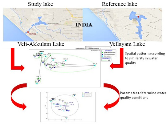 Monitoring and assessment of a eutrophicated coastal lake using multivariate approaches