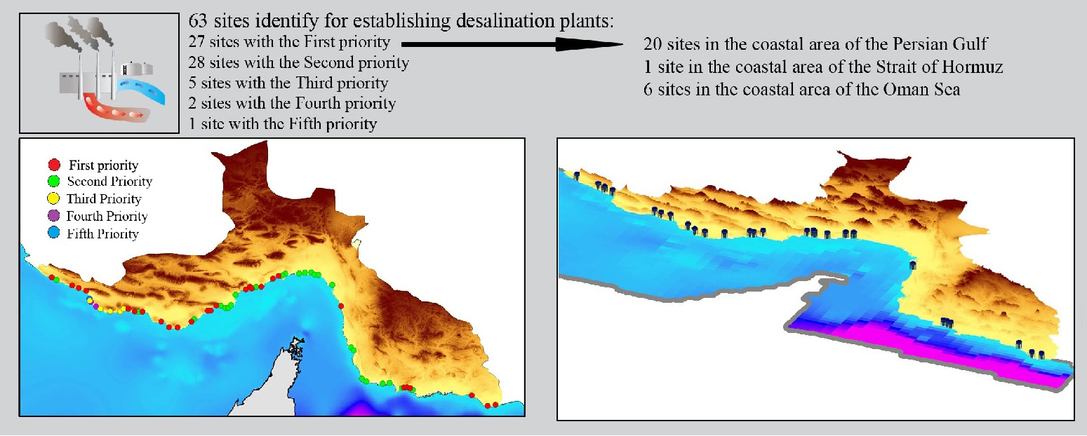 Application of Delphi method in site selection of desalination plants