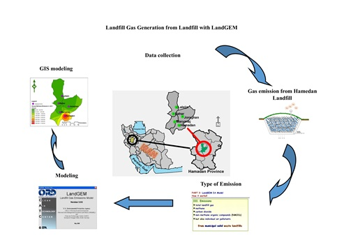 Estimation of landfill gas generation in a municipal solid waste disposal site by LandGEM mathematical model