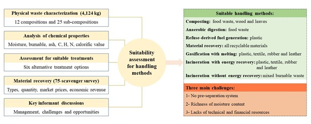 Suitability assessment for handling methods of municipal solid waste