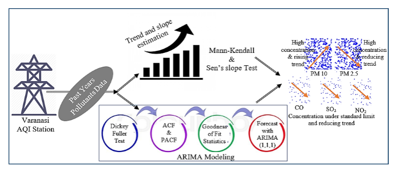 Statistical trend analysis and forecast modeling of air pollutants
