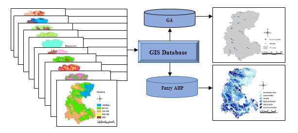 An integrated environmental management approach to industrial site selection by genetic algorithm and fuzzy analytic hierarchy process in geographical information system