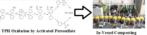 Remediation of total petroleum hydrocarbons using combined in-vessel composting ‎and oxidation by activated persulfate