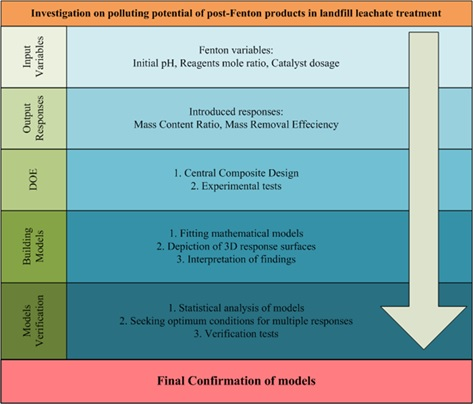 Polluting potential of post-Fenton products in landfill leachate treatment