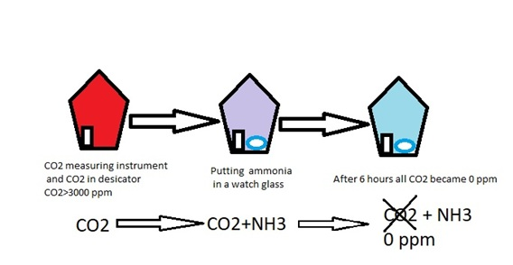 An effective and ecofriendly suggestion to decrease atmospheric carbon dioxide by using NH3 gas