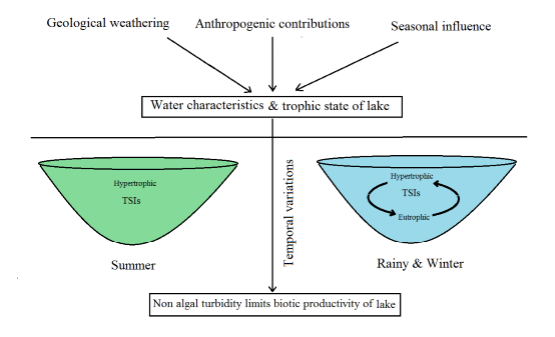 Physicochemical characteristics and trophic state evaluation of post glacial mountain lake using multivariate analysis