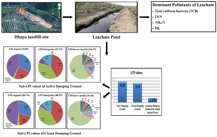Leachate characterization and identification of dominant pollutants using leachate pollution index for an uncontrolled landfill site