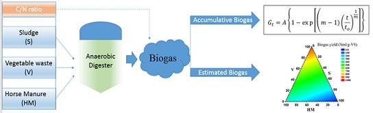 A new kinetic model for biogas production from co-digestion by batch mode