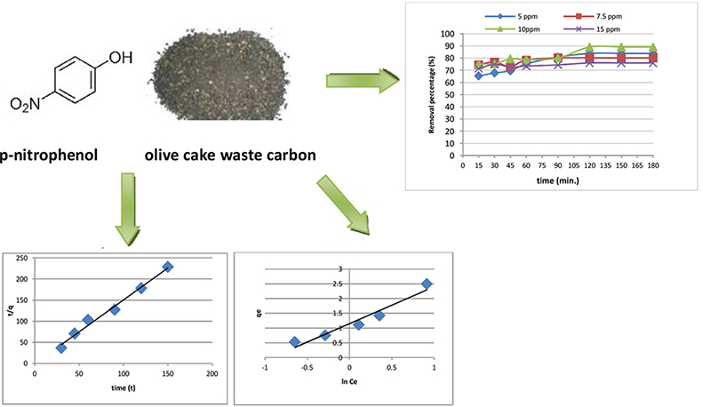 Equilibrium and kinetic study for the adsorption of p-nitrophenol from wastewater using olive cake based activated carbon