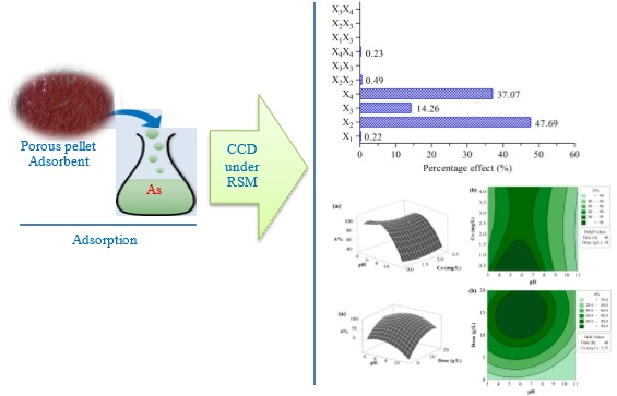 Coexisting arsenate and arsenite adsorption from water using porous pellet adsorbent: Optimization by response surface methodology