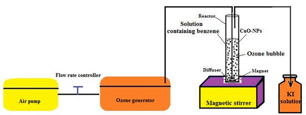 Optimization of the catalytic ozonation process using copper oxide nanoparticles for the removal of benzene from aqueous solutions