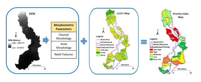 Watershed conservation prioritization using geomorphometric ...