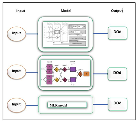 Artificial intelligence-based approaches for multi-station modelling of dissolve oxygen in river
