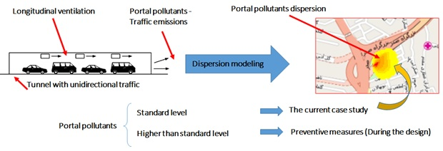 Modeling of carbon monoxide dispersion around the urban tunnel portals