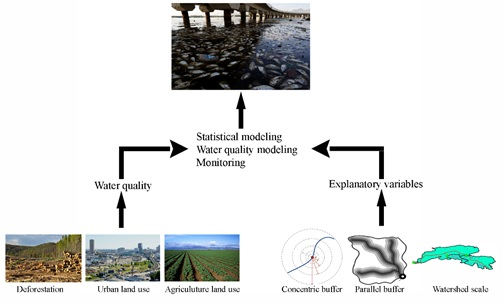 Land use impacts on surface water quality by statistical approaches