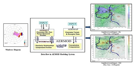 Atmospheric dispersion model to predict the impact of gaseous pollutant in an industrial and mining cluster