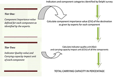 Evaluating total carrying capacity of tourism using impact indicators