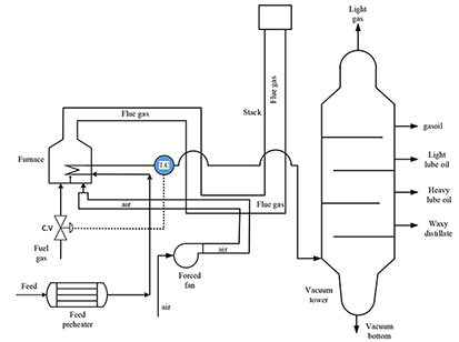 Decreasing emission factor of pollutants in an oil refinery by renovating the furnace design