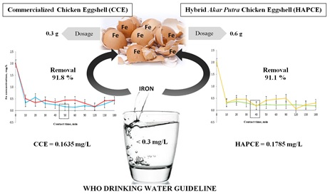 Adsorption of iron by using hybrid Akar Putra and commercialized chicken eggshells as bio-sorbents from aqueous solution