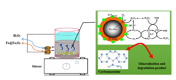 Catalytic effect of Fe@Fe2O3 nanowires and Fenton process on carbamazepine removal from aqueous solutions using response surface methodology