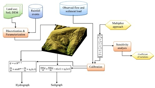 Kinematic runoff and erosion model efficiency assessment for hydrological simulation of semi-arid watersheds