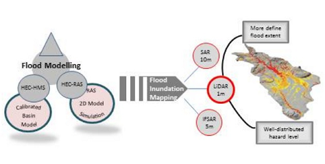 Effect of digital elevation model's resolution in producing flood hazard maps