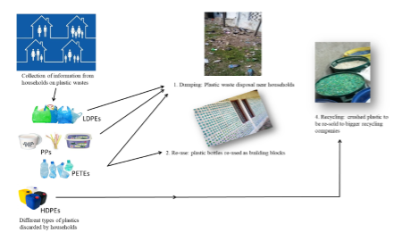 Composition of plastic waste discarded by households and its management approaches