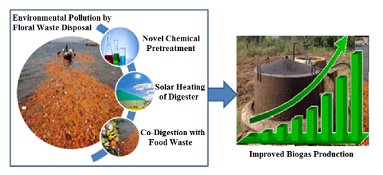 Biogas generation from floral waste using different techniques