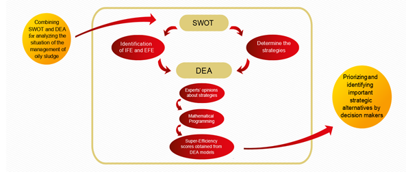 Application of DEA technique in SWOT analysis of oily sludge management using fuzzy data