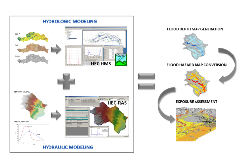 Flood hazard mapping in an urban area using combined hydrologic-hydraulic models and geospatial technologies