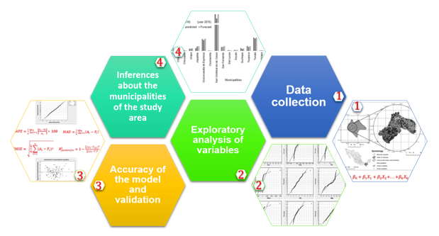 Forecast generation model of municipal solid waste using multiple linear regression