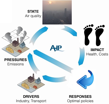 Integrated environmental management model of air pollution control by hybrid model of DPSIR and FAHP