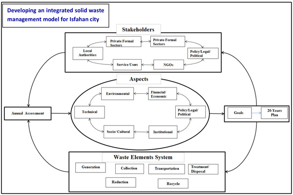 Integrated Solid Waste Management In Megacities