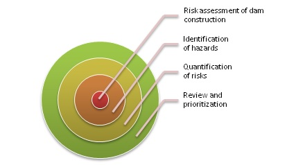 Environmental risk assessment of a dam during construction phase